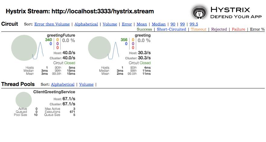 monitoring hystrix stream