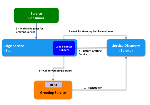 Arquitectura tecnica API Gateway